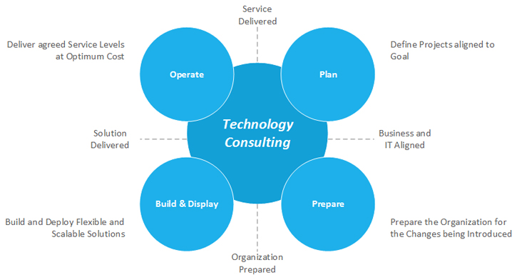Defining IT consulting services and domain expertise